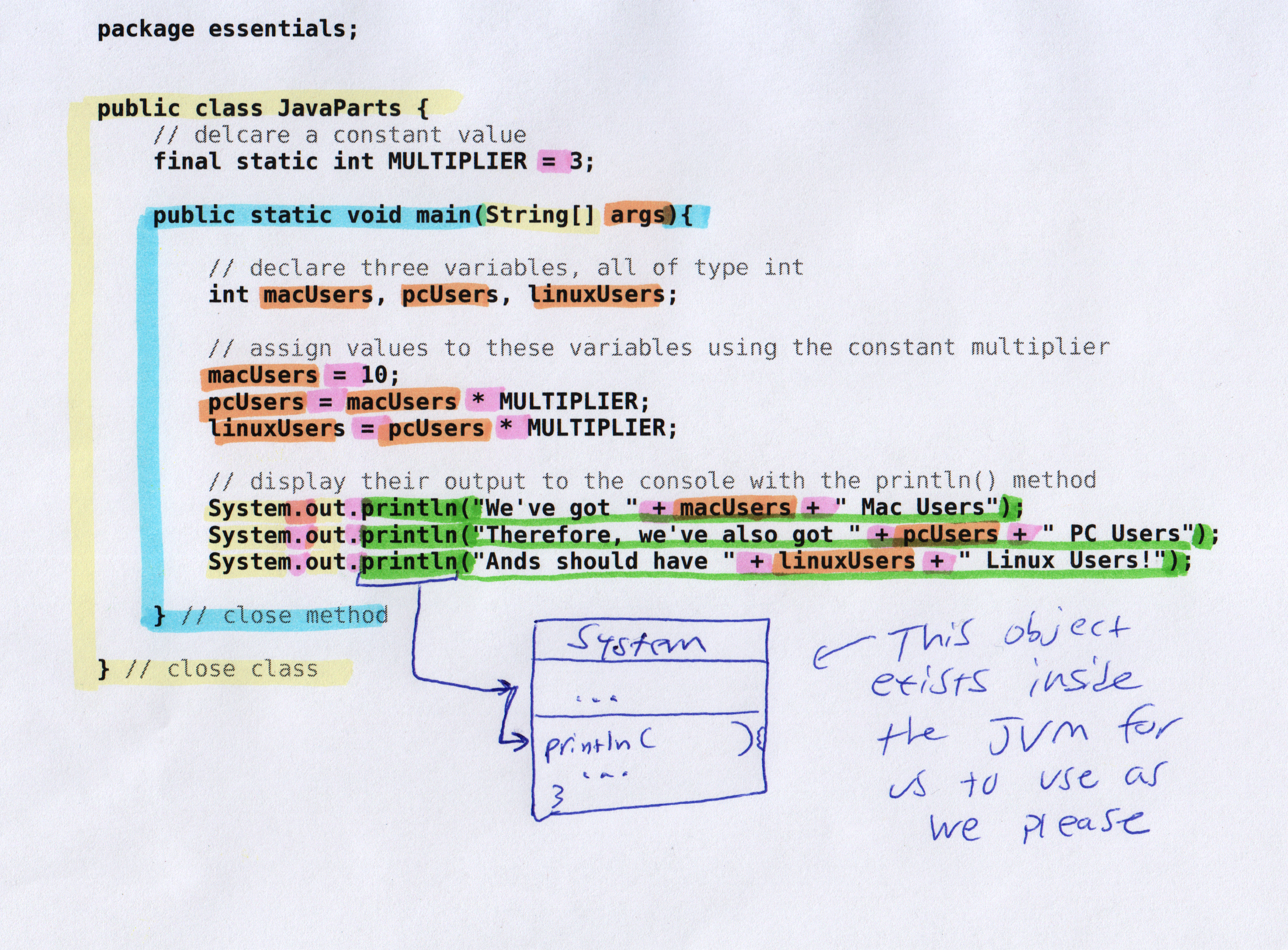 Javaparts6objectdiagramg java code markup methods and classes and variables and operators and method calls pooptronica
